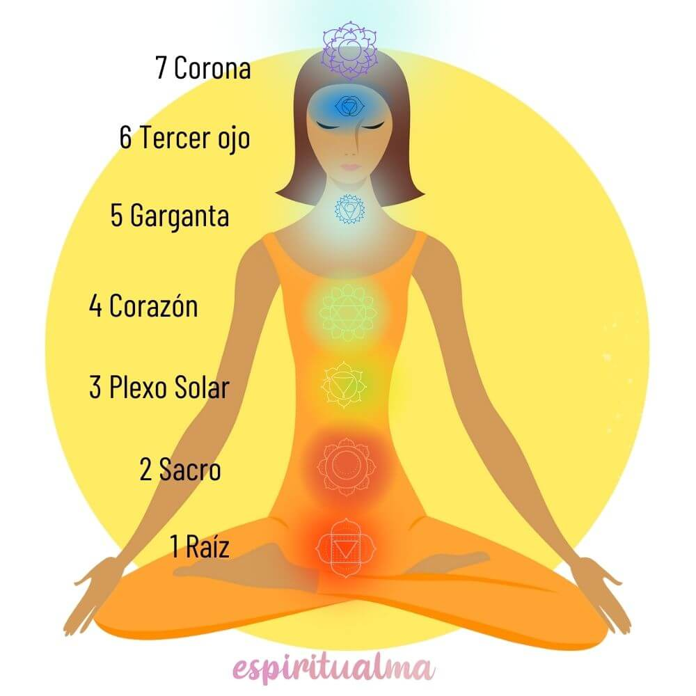 Cómo Alinear los Chakras para principiantes