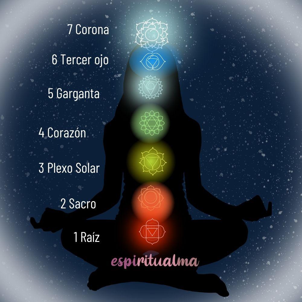 Cómo desbloquear la energía de los Chakras [Guía simple para principiantes]